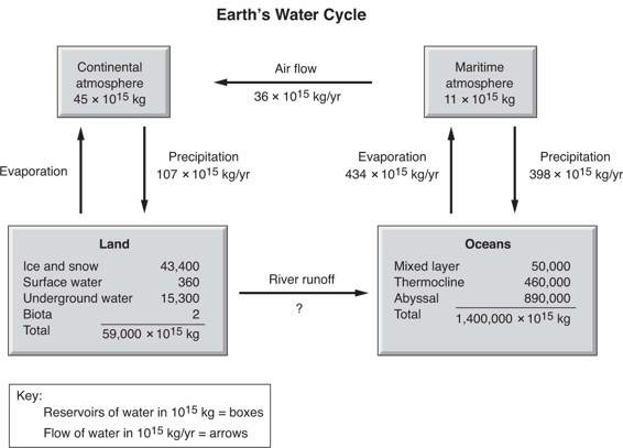 Ap biology question 19 answer and explanationcrackap here is a chart of earths water cycle reservoirs boxes are measured in 1015 kg fluxes or flows arrows are shown as 1015 kgyr ccuart Gallery